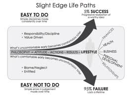 The Slight Edge: Two Life Paths